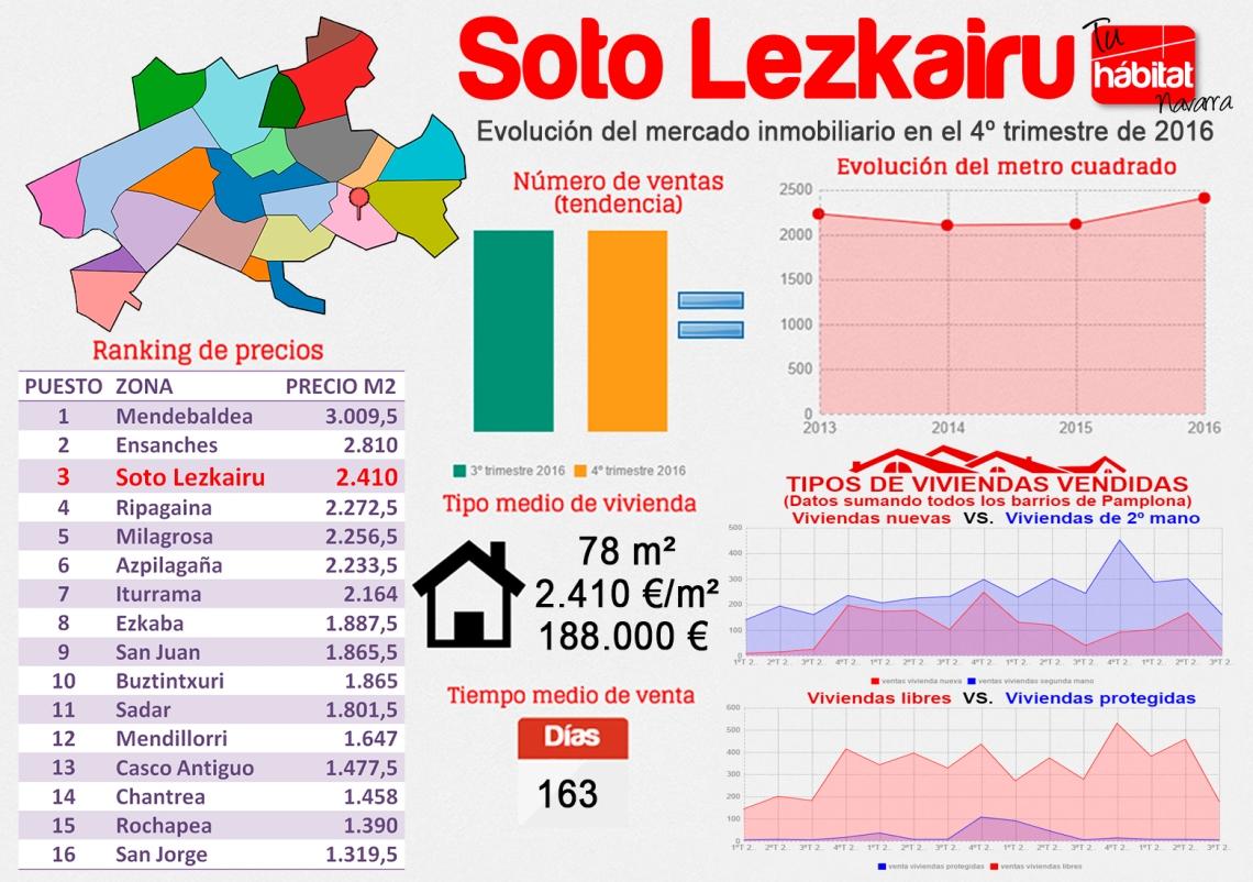 soto-lezkairu-4º-trimestre-2016-estadística-vivienda-navarra.jpg